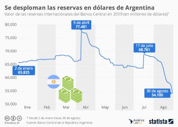 ¿Cuánto han disminuido las reservas en dólares de Argentina?