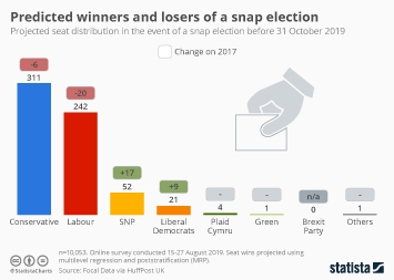 Snap election: predicted winners and losers