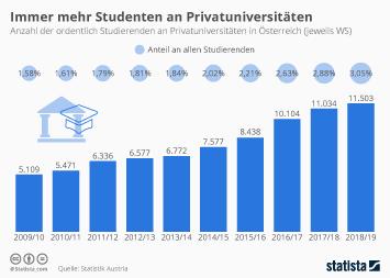 Immer mehr Studenten an Privatuniversitäten