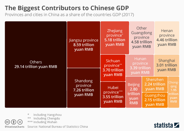 Infographic: The Biggest Contributors to Chinese GDP