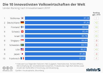 Forschung und Innovation in der Schweiz Infografik - Das sind die innovativsten Volkswirtschaften der Welt