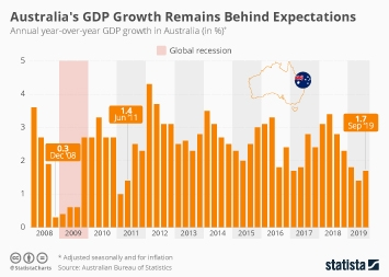 Australia Posts Worst GDP Growth in Years