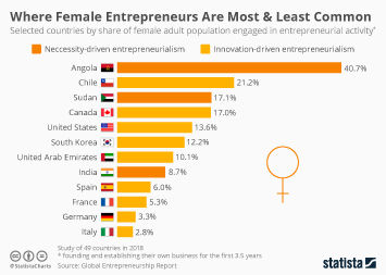 Where Female Entrepreneurs Are Most & Least Common