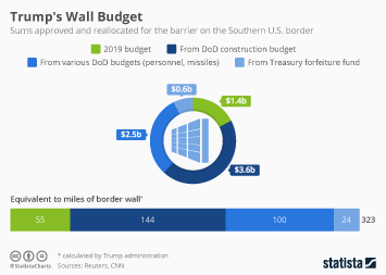 Trump's Wall Budget Stands at US$8 Billion