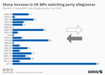 Sharp increase in UK MPs switching party allegiances