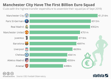Manchester City Have The First Billion Euro Squad