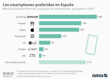 ¿Son tan importantes los iPhones en España?