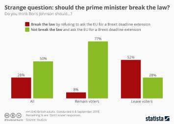 Strange question: should the prime minister break the law?