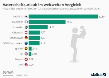 Familie in der Schweiz Infografik - Vaterschaftsurlaub im weltweiten Vergleich