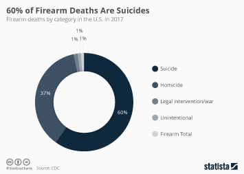 60% of Firearm Deaths Are Suicides