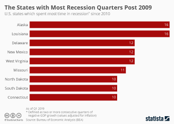 The States with Most Recession Quarters Post 2009