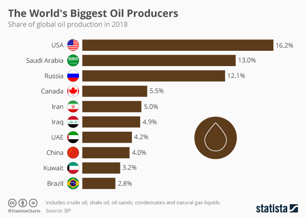 Infographic: The World's Biggest Oil Producers