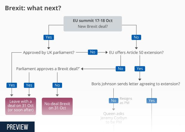 brexit what now flowchart 2