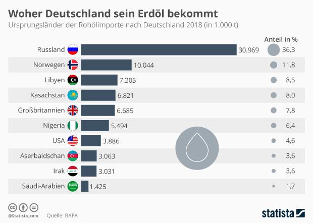 Ursprungsländer der Rohölimporte nach Deutschland 2018