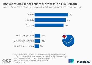 The most and least trusted professions in Britain