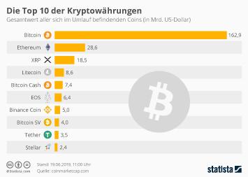 Bargeldloser Zahlungsverkehr Infografik - Die Top 10 der Kryptowährungen