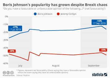 Boris Johnson's popularity has grown despite Brexit chaos
