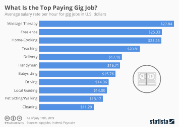 Gig economy in the U.S. Infographic - What Is the Top Paying Gig Job?