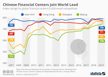 Chinese Financial Centers Join World Lead