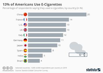 13% of Americans Smoke E-Cigarettes
