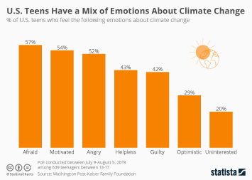 Climate Change Opinions in the U.S. Infographic - U.S. Teens Have a Mix of Emotions About Climate Change