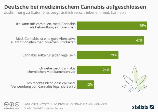 Zustimmung zu Statements bezüglich ärztlich verschriebenem medizinischem Cannabis