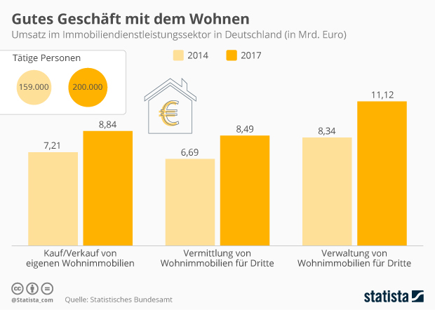 Umsatz im Immobiliendienstleistungssektor in Deutschland