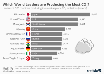 Which World Leaders are Producing the Most CO2?