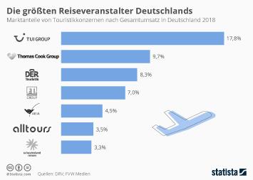 Das sind die größten Reiseveranstalter Deutschlands