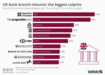 UK bank branch closures: the biggest culprits