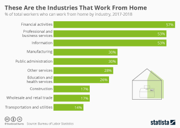 These Are the Industries That Work From Home