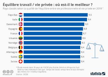 Équilibre travail / vie privée : où est-il le meilleur ?
