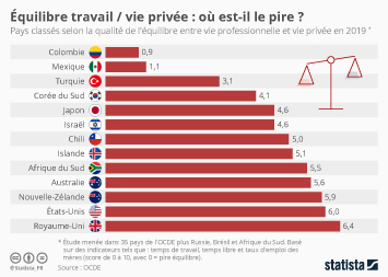 Équilibre travail / vie privée : où est-il le pire ?
