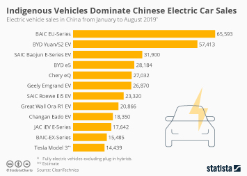 Indigenous Vehicles Dominate Chinese Electric Car Sales
