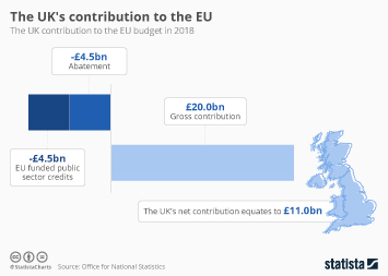 The UK's contribution to the EU