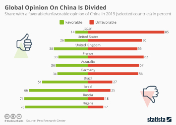 Global Opinion On China Is Divided