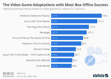 Box Office worldwide Infographic - The Video Game Adaptations with Most Box Office Success