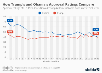 How Trump's and Obama's Approval Ratings Compare