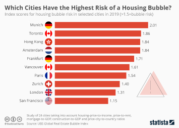 Global housing market  Infographic - Which Cities Have the Highest Risk of a Housing Bubble?