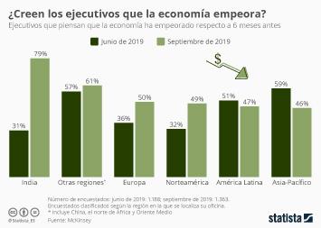 ¿En qué regiones creen los ejecutivos que empeora la economía?