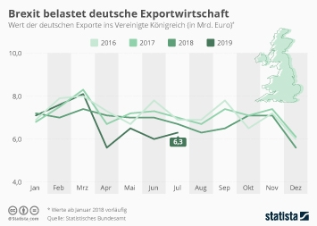 Außenhandel von EU und Euro-Zone Infografik - Brexit belastet deutsche Exportwirtschaft