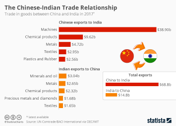 The Chinese-Indian Trade Relationship
