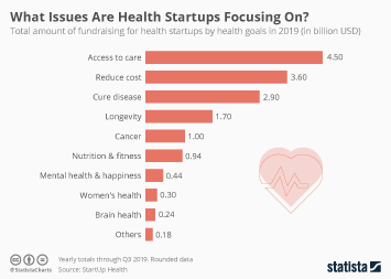 What Issues Are Health Startups Focusing On?