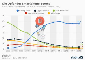 Die Opfer des Smartphone-Booms
