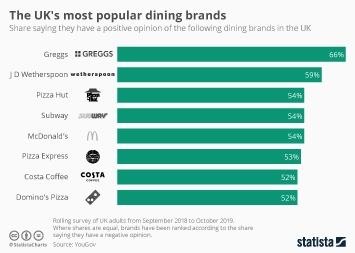 Pizza and Italian restaurant market in the United Kingdom (UK) Infographic - The UK's most popular dining brands