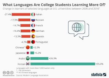 Which Languages Are College Students Learning More Of?