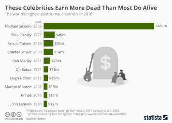 These Celebrities Earn More Dead Than Most do Alive