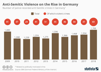 Politically motivated crime in Germany Infographic - Anti-Semitic violence on the rise in Germany