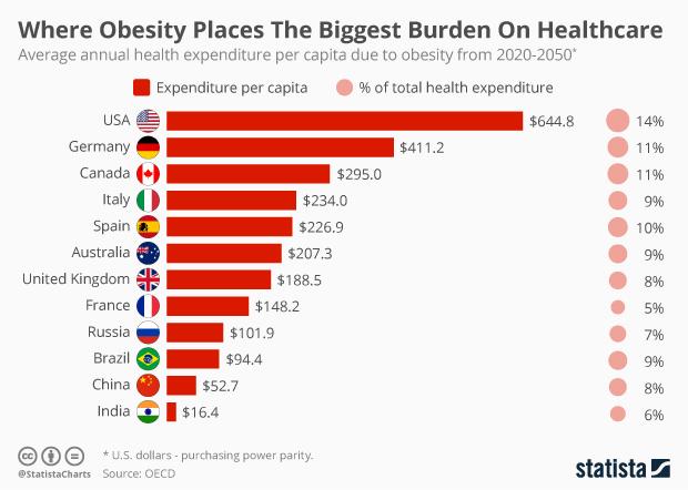 annual health expenditure per capita due to obesity