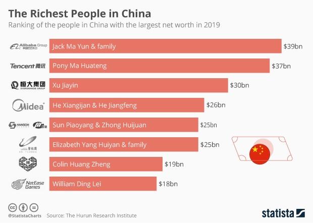 richest people china